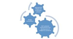 Design Literacy5
